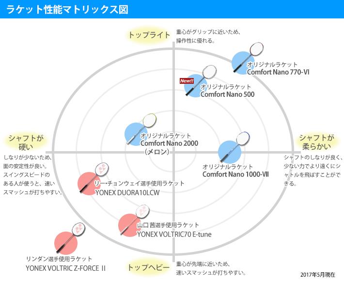 オリジナルラケットマトリックス図