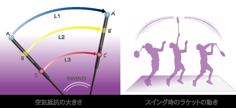 【GOSEN/ゴーセン】バドミントンラケット ミラクルライト 77エフ ニーナ2[BML77N2]